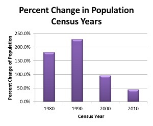 Percent Change of Population in Census Years