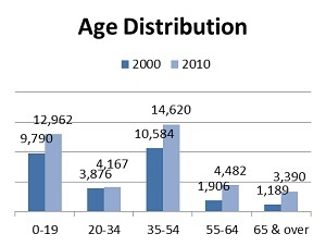 Age Distribution 2000-2010