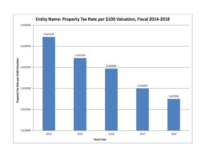 Property Tax Rate Table FY18
