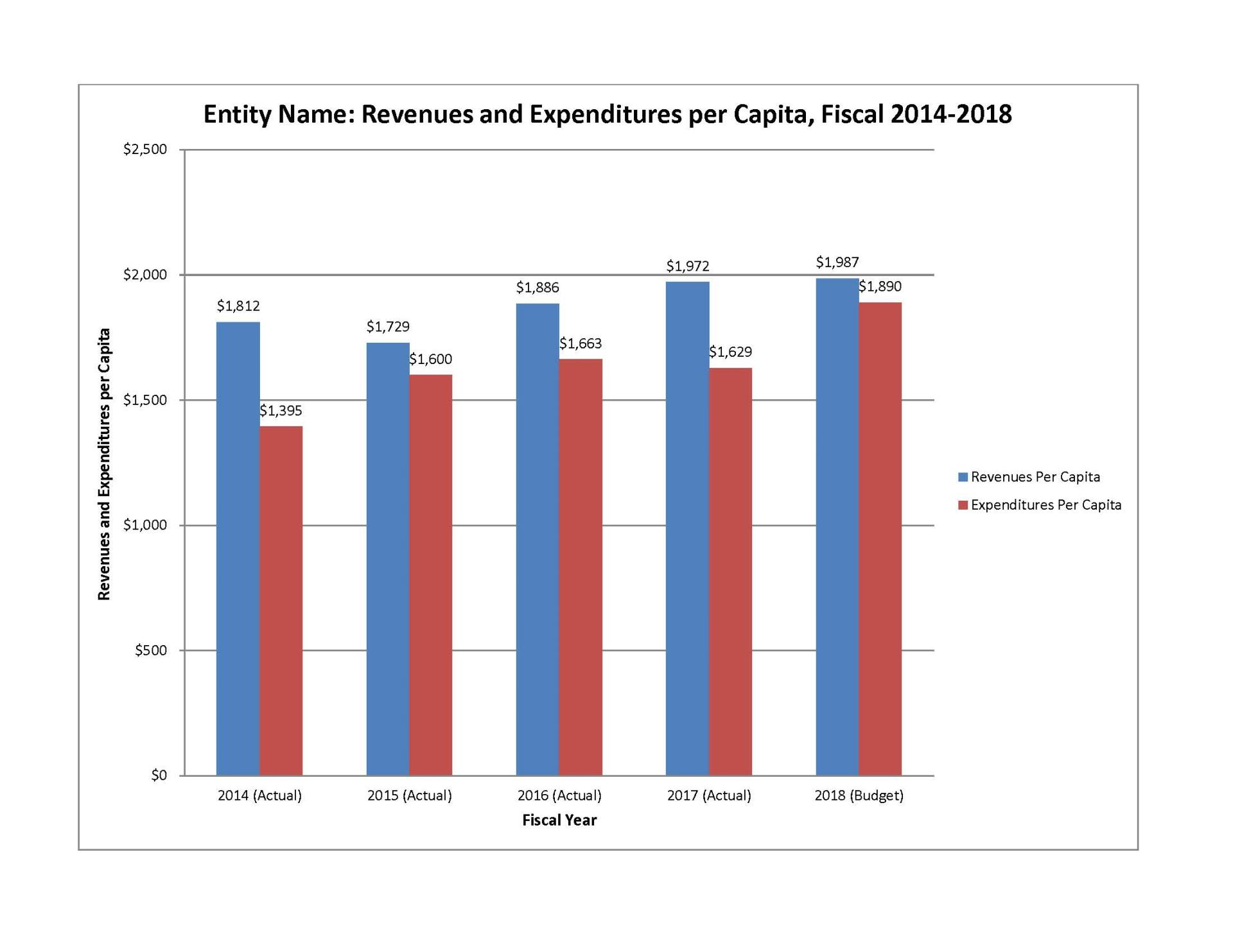 Revenues Expenses per Capita FY18